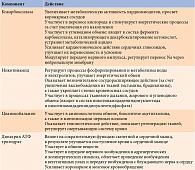 Таблица 2. Эффекты компонентов препарата Кокарнит