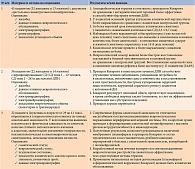 Таблица 3. Результаты трех исследований эффективности комплексного препарата Кокарнит при лечении различных видов нейропатии (диабетической и алкогольной)