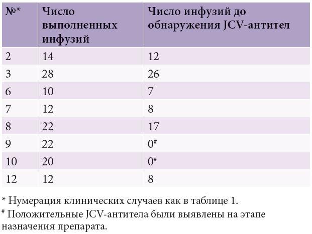 Натализумаб Инструкция По Применению - фото 8