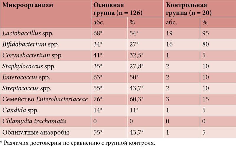 Анализ мочи при вульвовагинит у девочек анализ крови ренин