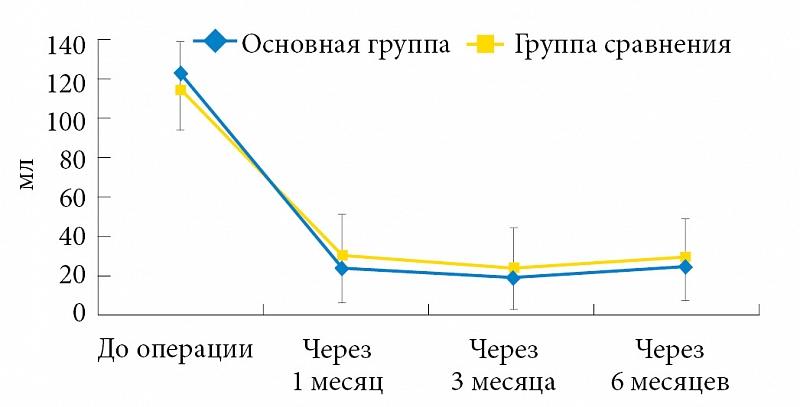 Уретерэктомия
